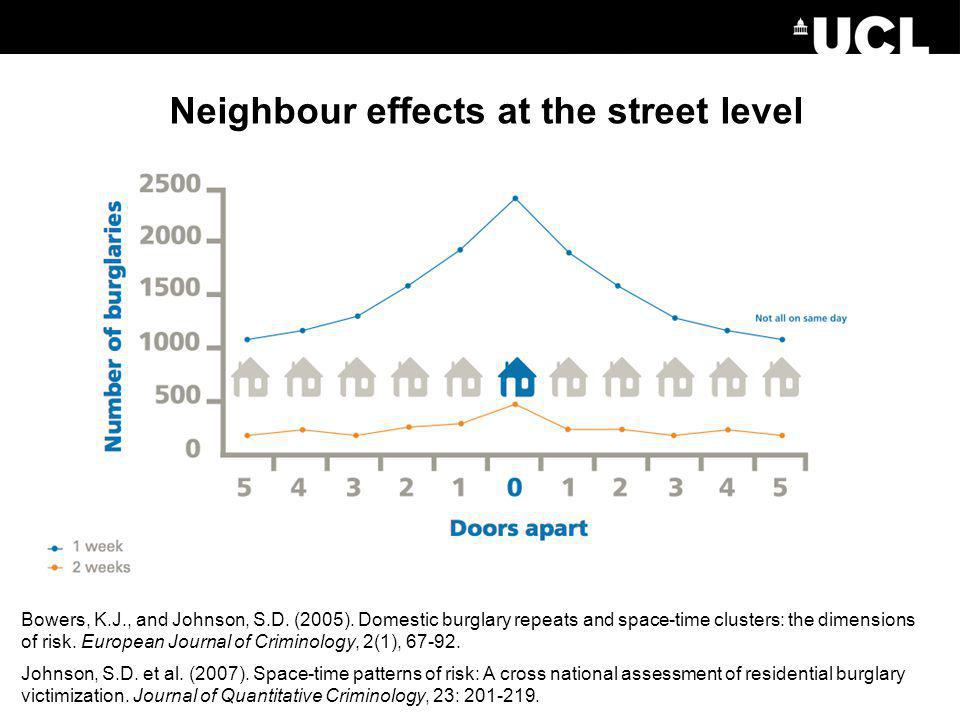 Neighbour effects at the street level