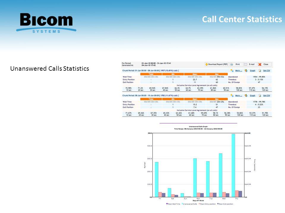 Call Center Statistics