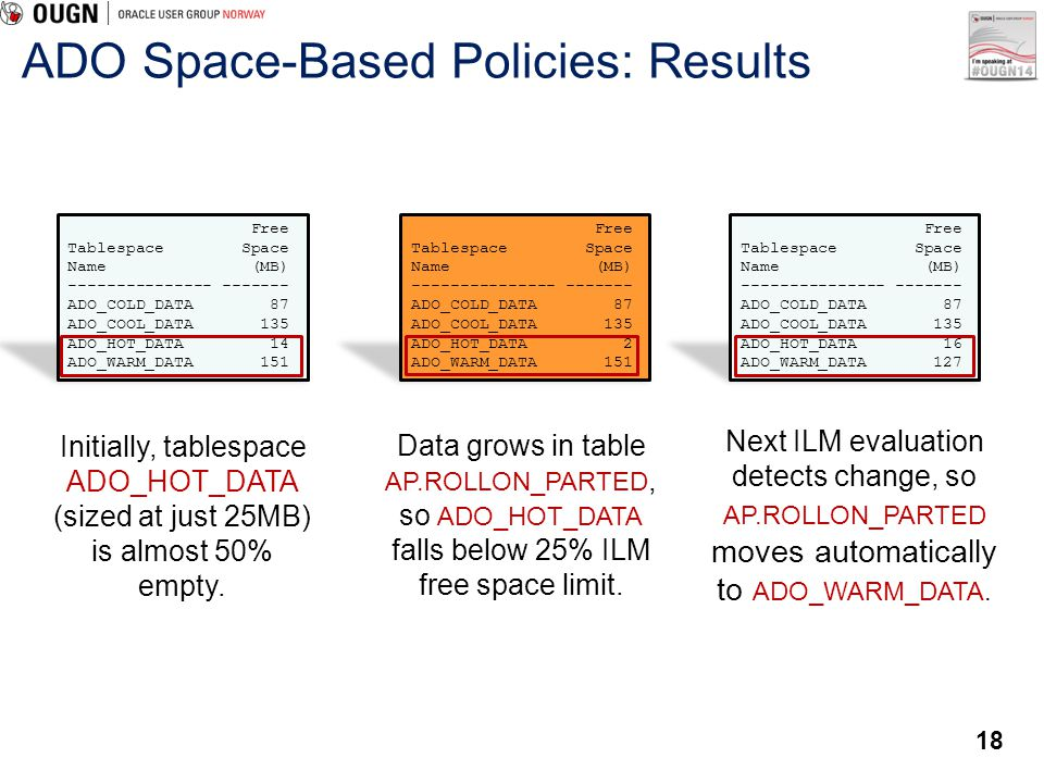 ADO Space-Based Policies: Results