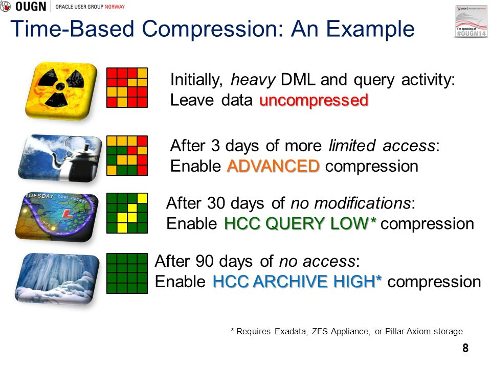 Time-Based Compression: An Example