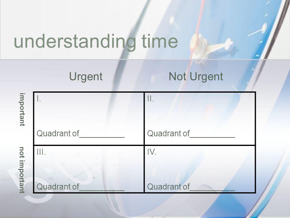 time understanding time Urgent Not Urgent I. Quadrant of__________ II.