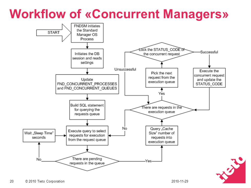 Workflow of «Concurrent Managers»