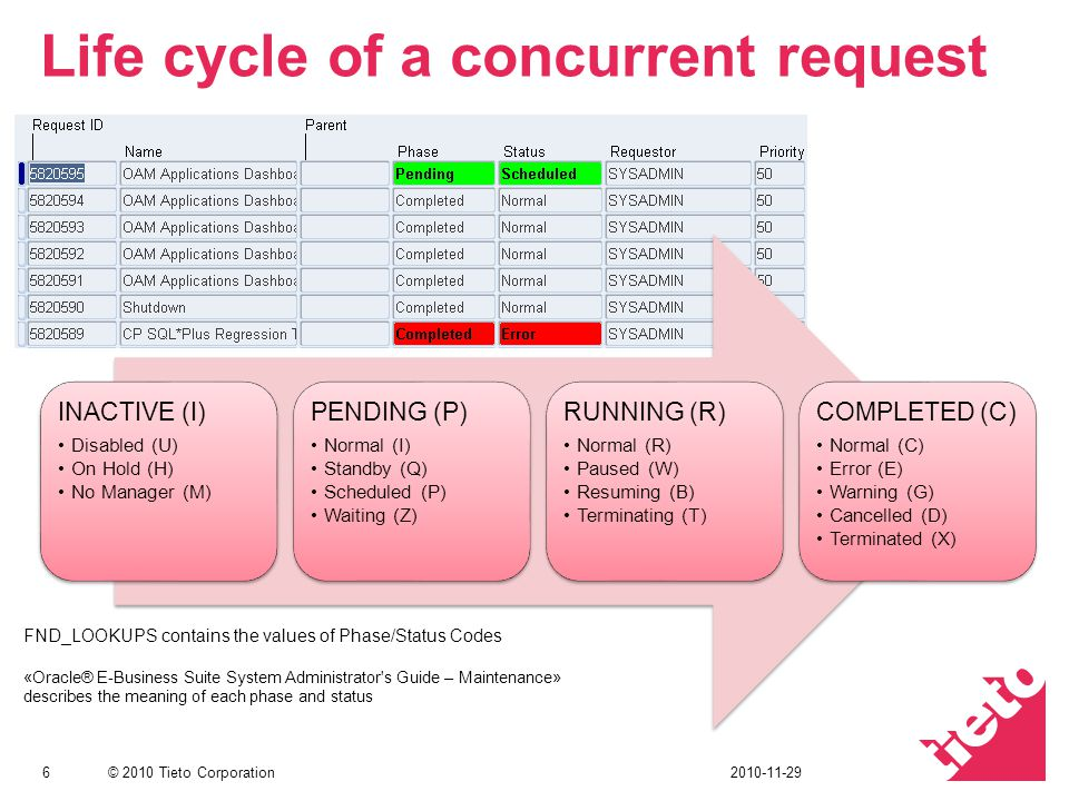 Life cycle of a concurrent request