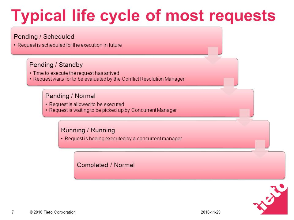 Typical life cycle of most requests