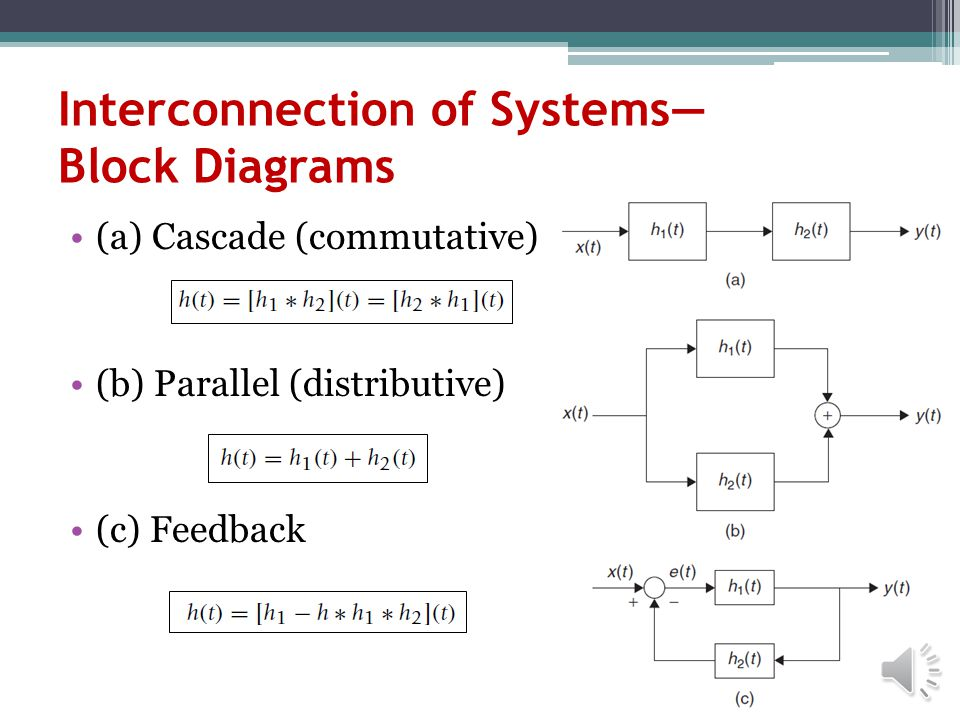 Interconnection of Systems— Block Diagrams
