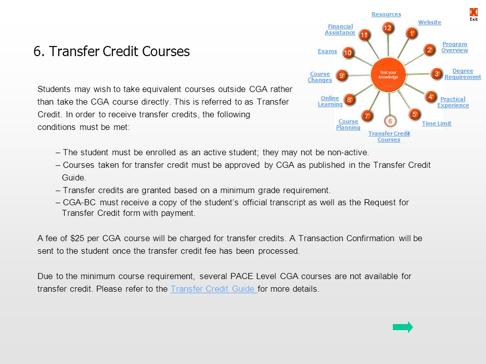 Transfer Credit Courses