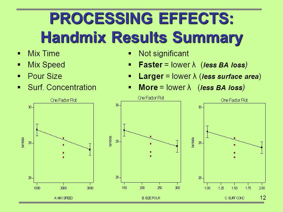 PROCESSING EFFECTS: Handmix Results Summary