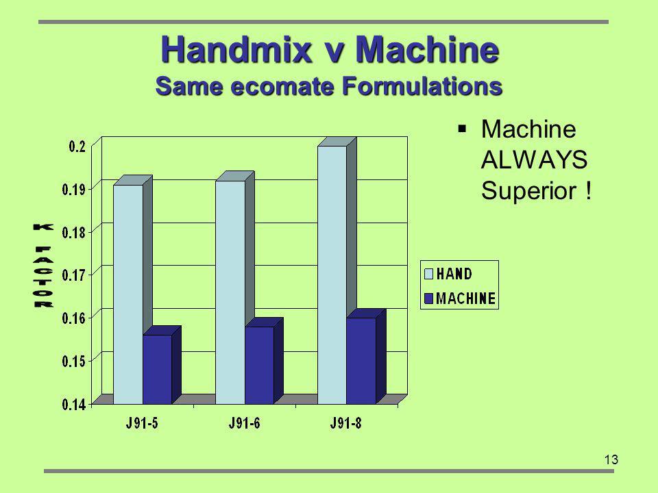 Handmix v Machine Same ecomate Formulations