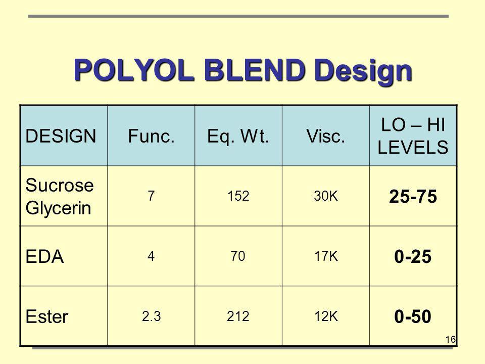 POLYOL BLEND Design DESIGN Func. Eq. Wt. Visc. LO – HI LEVELS