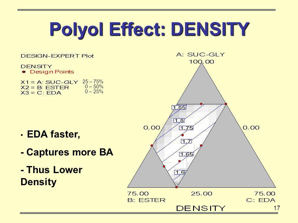 Polyol Effect: DENSITY