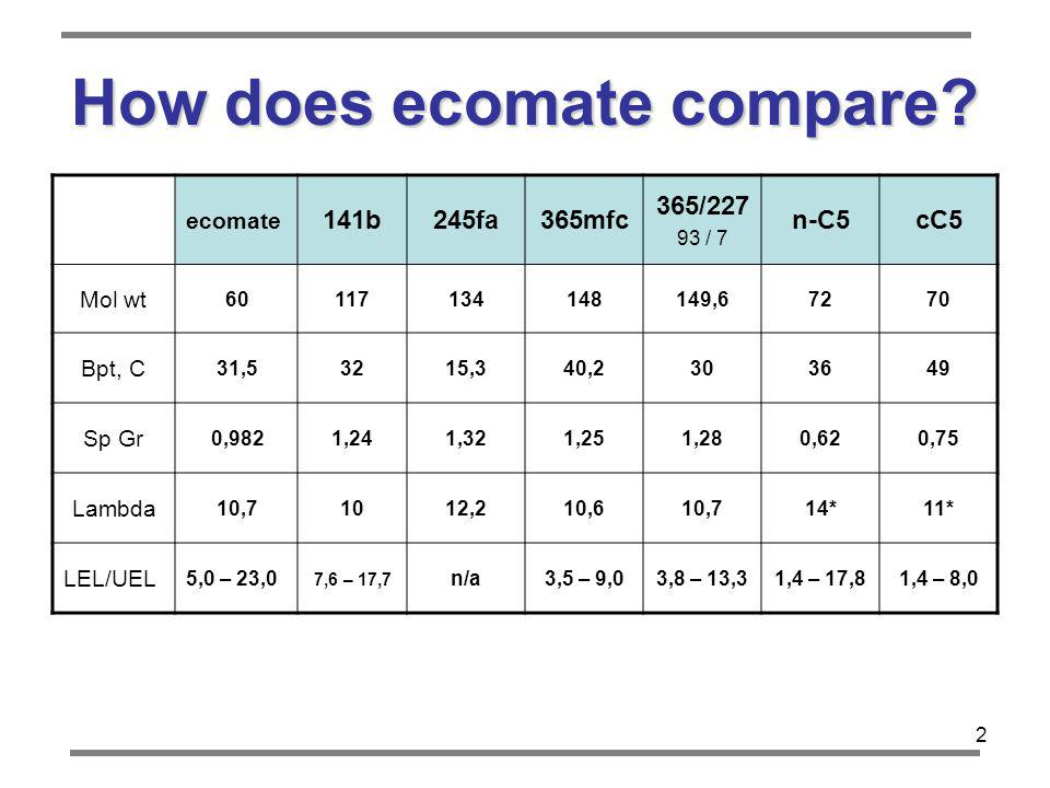 How does ecomate compare