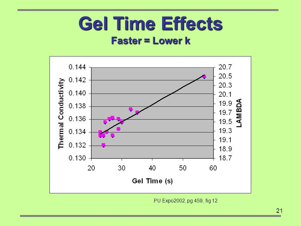 Gel Time Effects Faster = Lower k