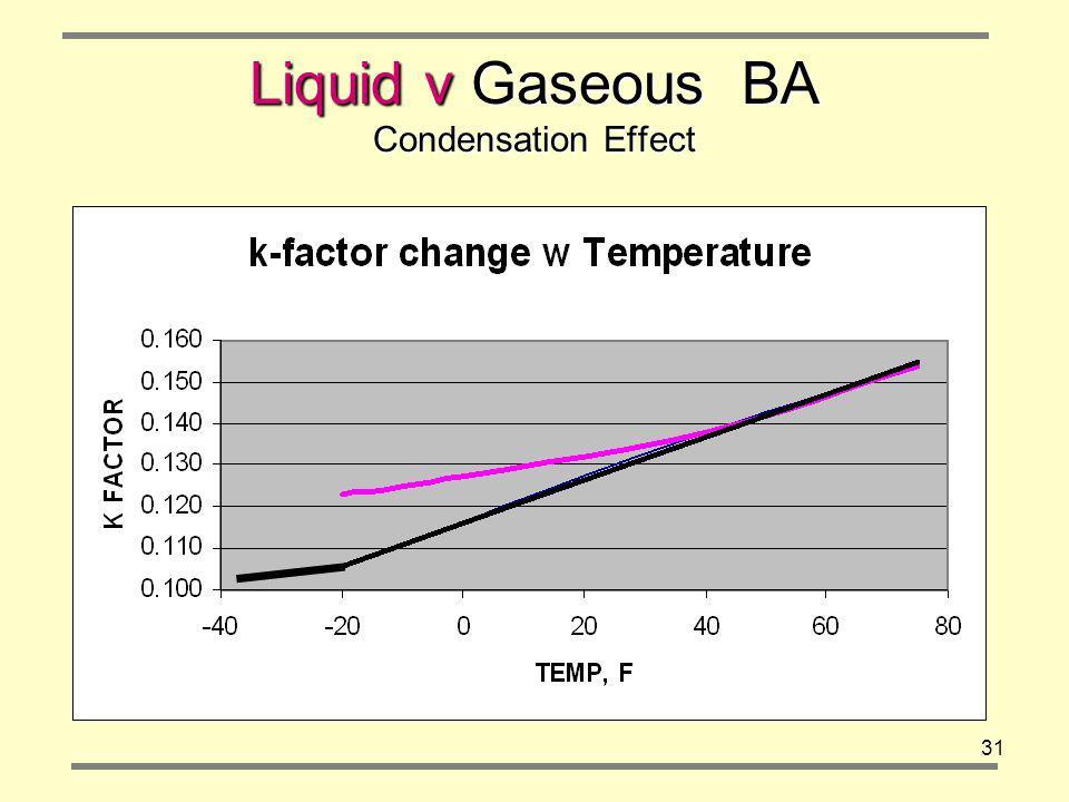 Liquid v Gaseous BA Condensation Effect