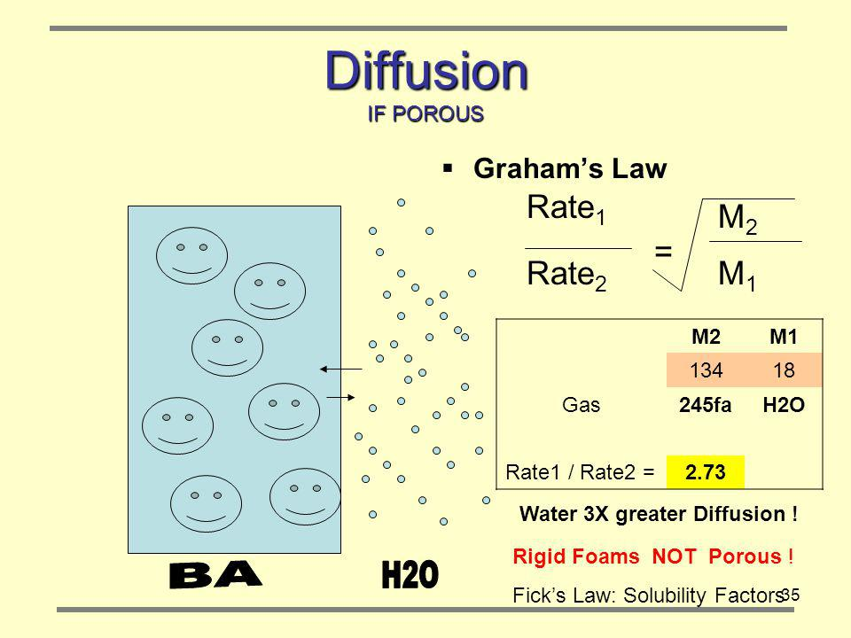 Diffusion IF POROUS M2 = Rate2 M1 Graham's Law Rate1 BA H2O M2 M1 134