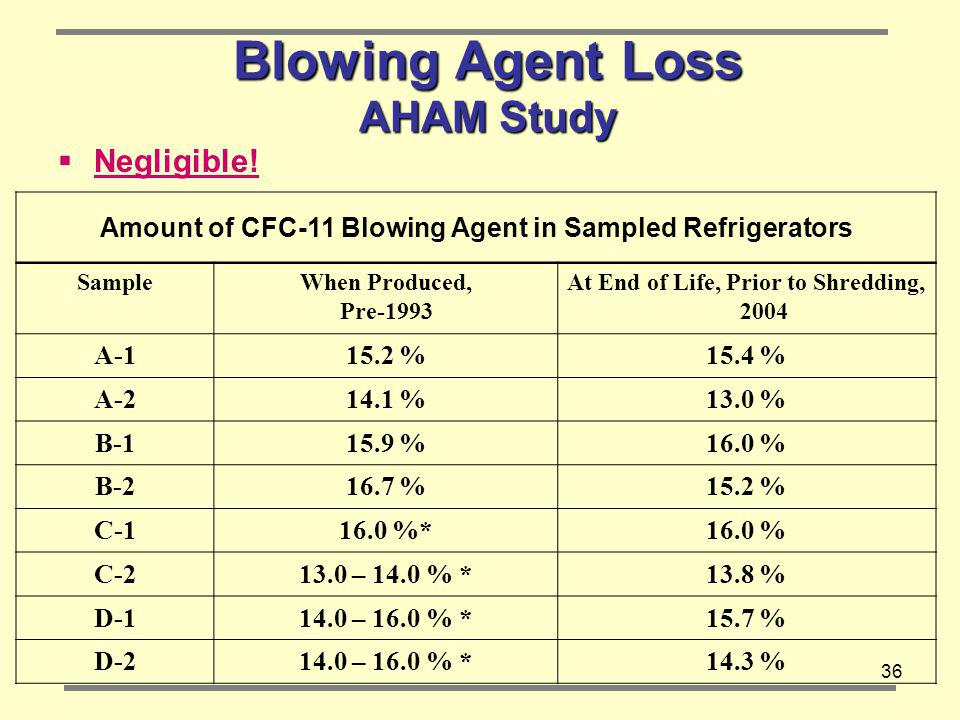 Blowing Agent Loss AHAM Study