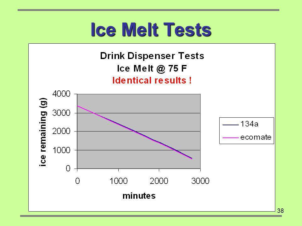 Ice Melt Tests