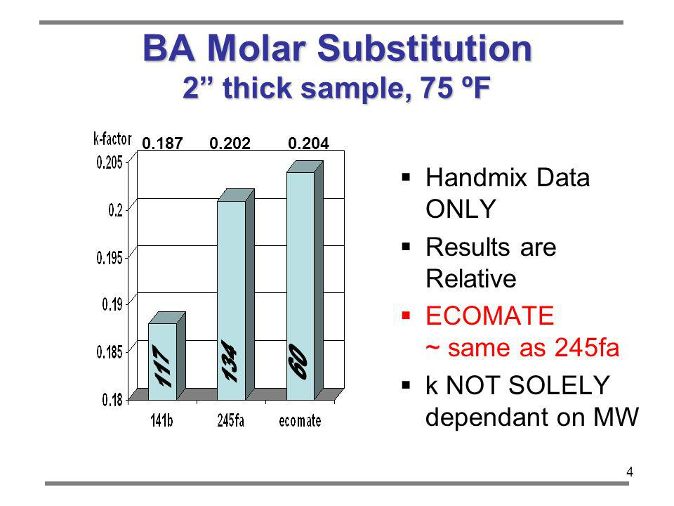 BA Molar Substitution 2 thick sample, 75 ºF