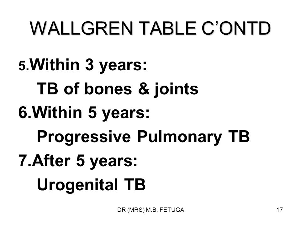 WALLGREN TABLE C'ONTD TB of bones & joints 6.Within 5 years: