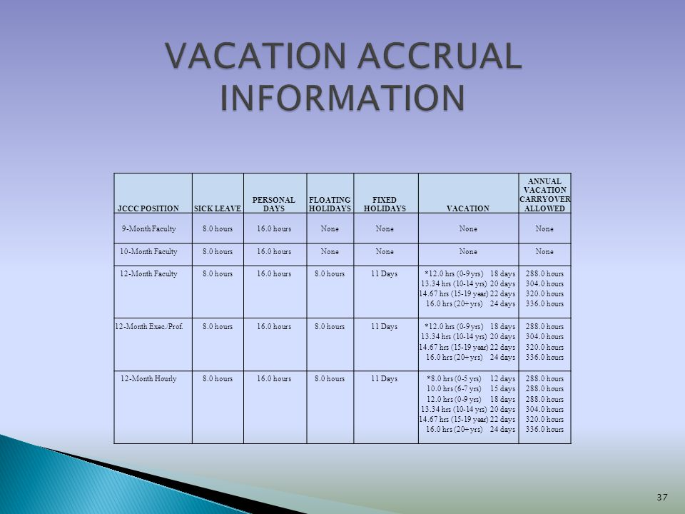VACATION ACCRUAL INFORMATION
