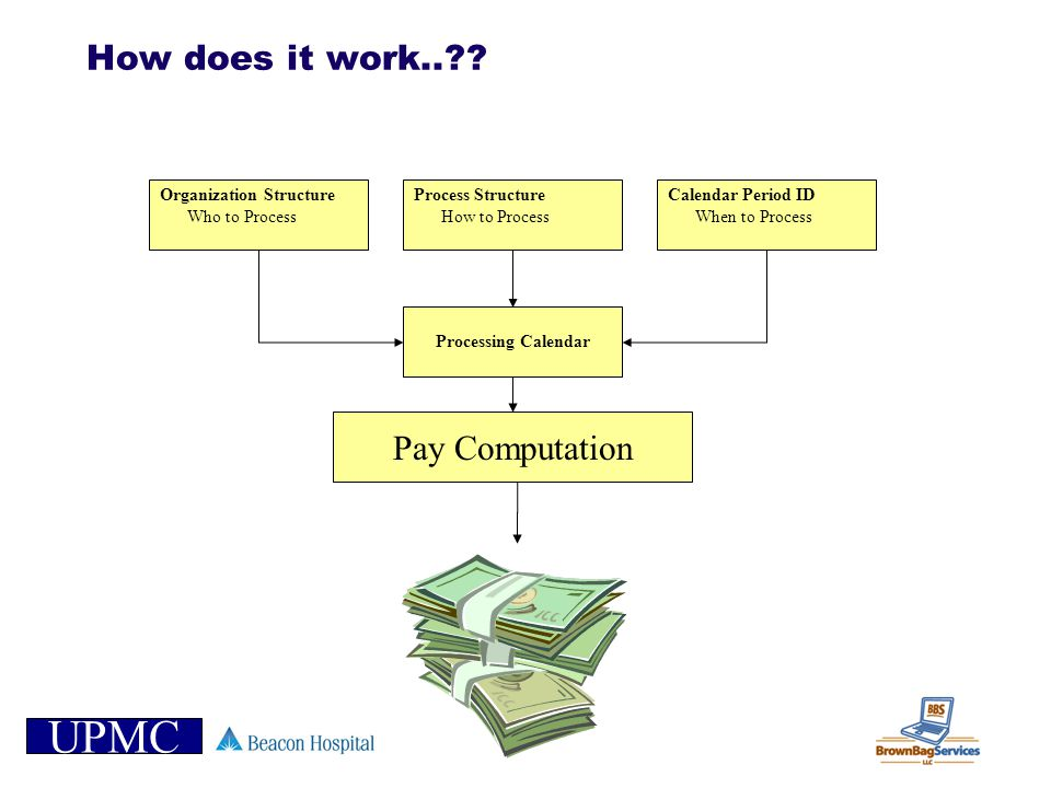How does it work.. Pay Computation Organization Structure