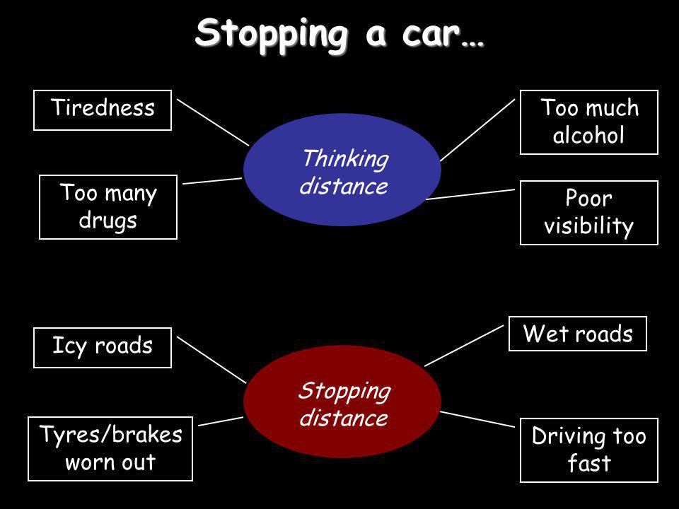 Stopping a car… Tiredness Too much alcohol Thinking distance