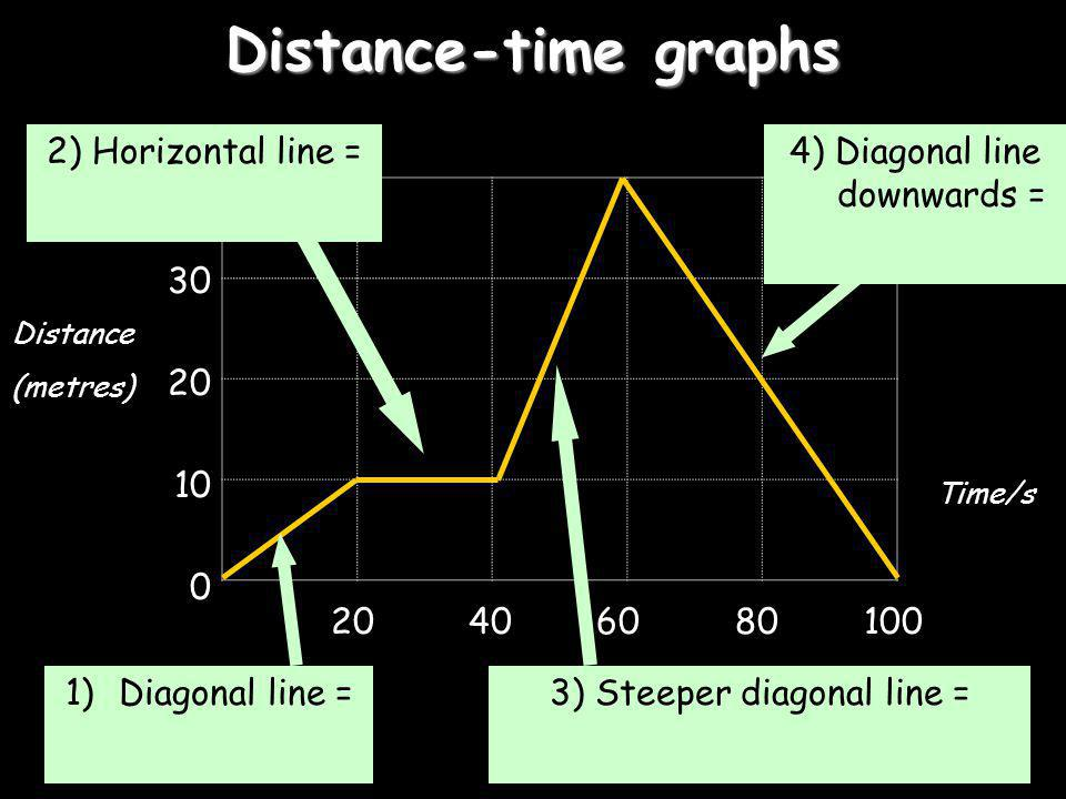 Distance-time graphs 2) Horizontal line = 40 30 20 10