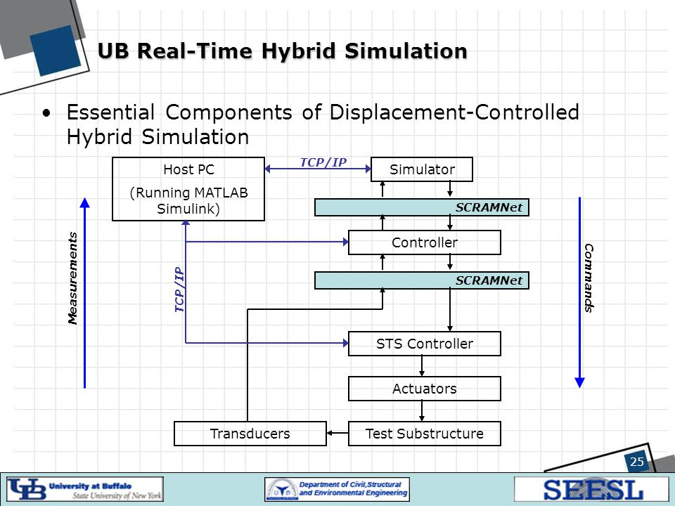 UB Real-Time Hybrid Simulation