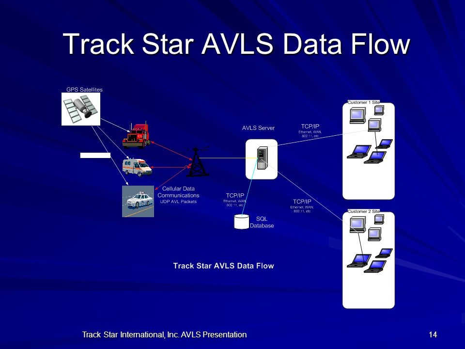 Track Star AVLS Data Flow