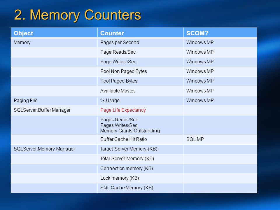 2. Memory Counters Object Counter SCOM Memory Pages per Second