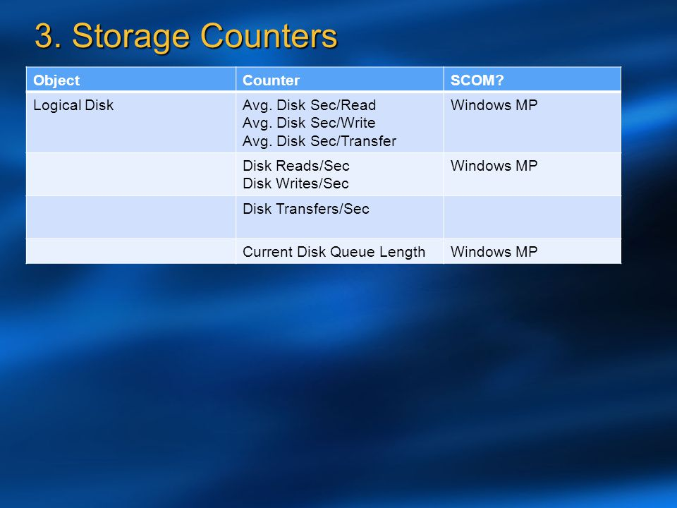 3. Storage Counters Object Counter SCOM Logical Disk