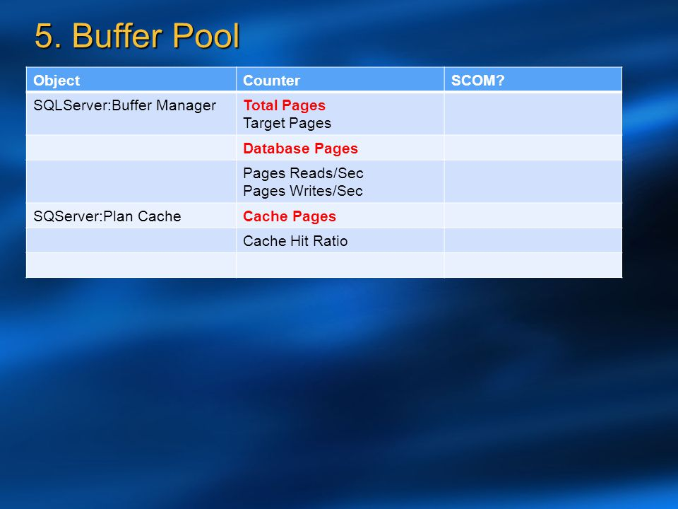 5. Buffer Pool Object Counter SCOM SQLServer:Buffer Manager