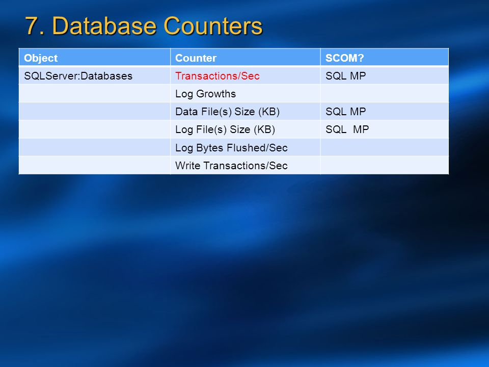 7. Database Counters Object Counter SCOM SQLServer:Databases