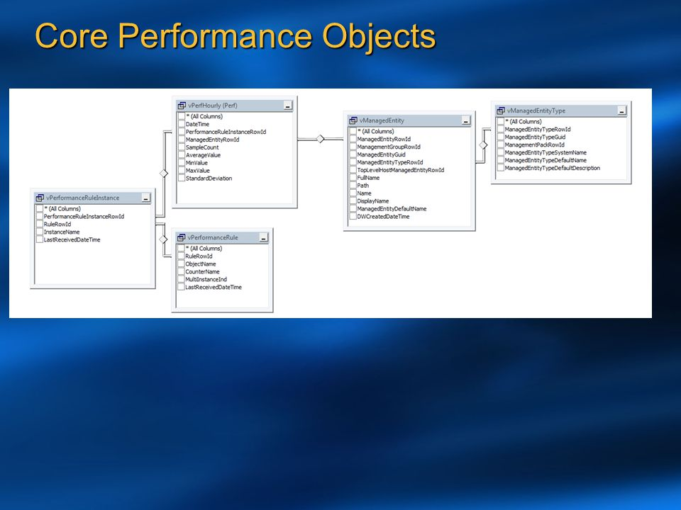Core Performance Objects