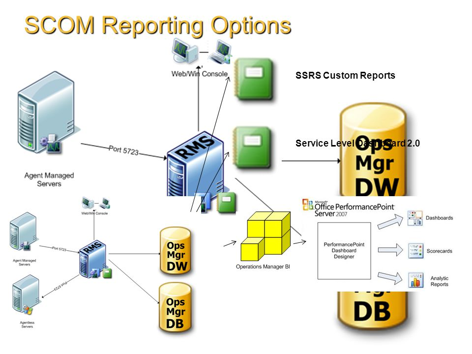 SCOM Reporting Options