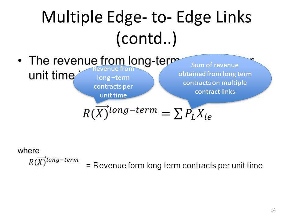 Multiple Edge- to- Edge Links (contd..)