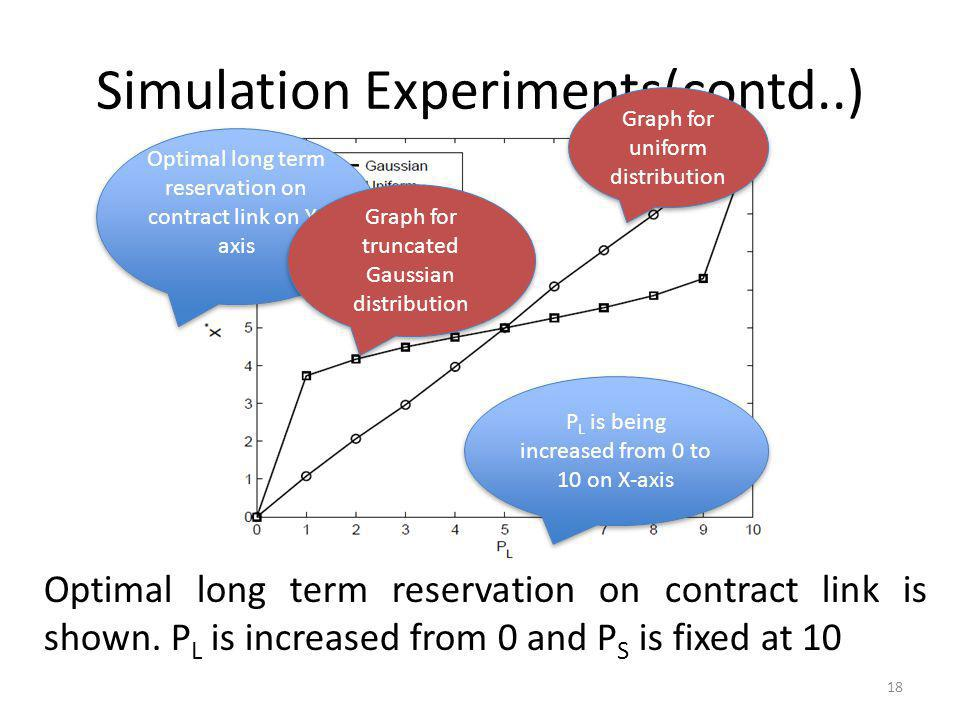 Simulation Experiments(contd..)