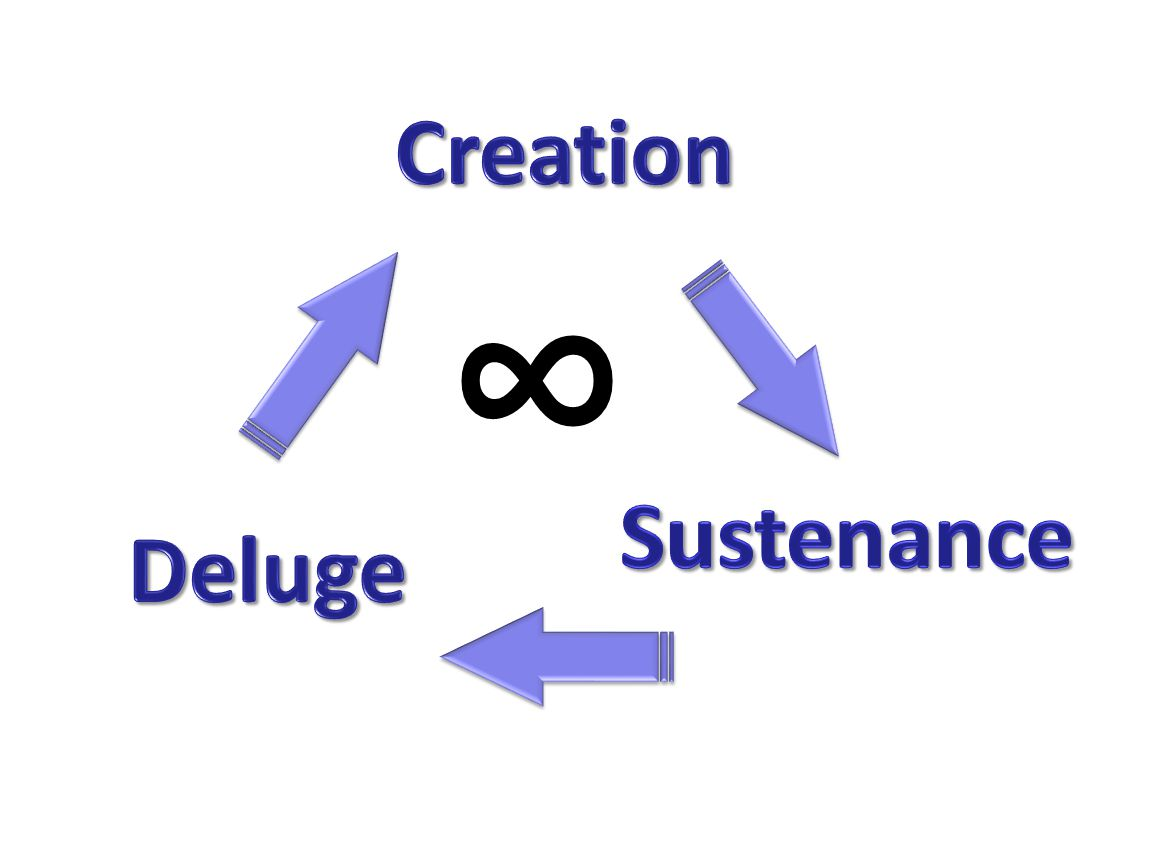 Creation ∞ Sustenance Deluge