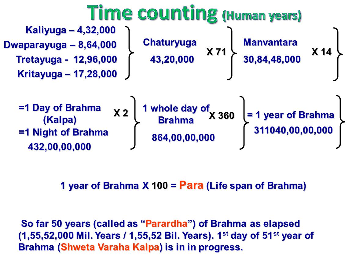 Time counting (Human years)