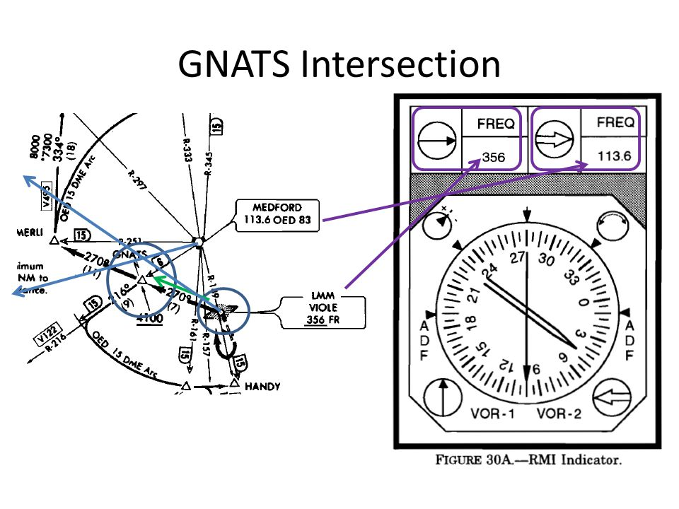 GNATS Intersection