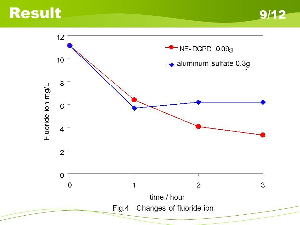Property of Sludge 10/12 Fraction (%) Size (mm) Filtration ratio (-)
