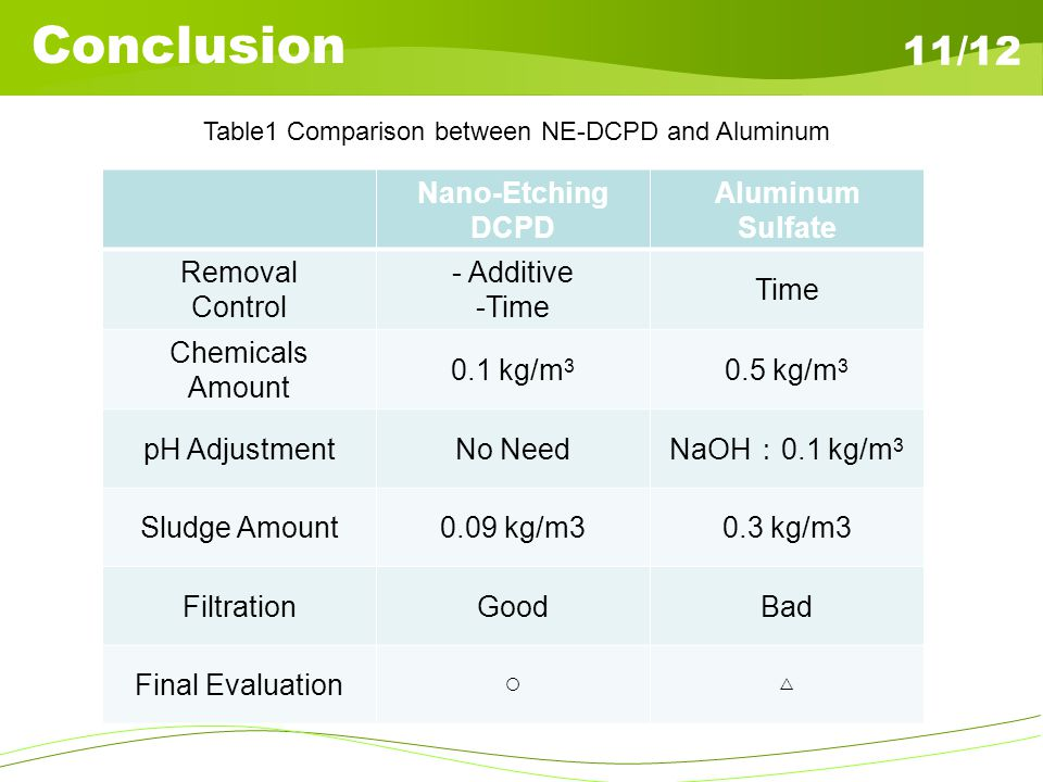 Summary 12/12. In this study, we applied the reaction of DCPD to fluoride solution treatment.