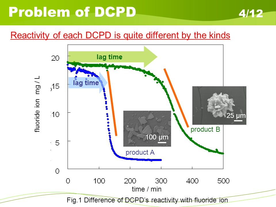 Nano-Etching DPCD 5/12 Before After 1.2 m3/g 4.8 m3/g