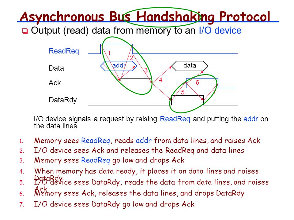 Asynchronous Bus Handshaking Protocol