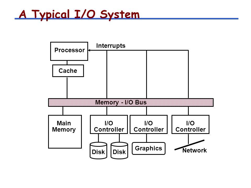 A Typical I/O System Interrupts Processor Cache Memory - I/O Bus Main