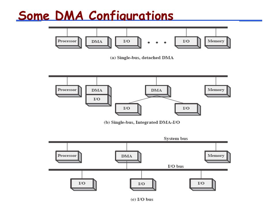 Some DMA Configurations