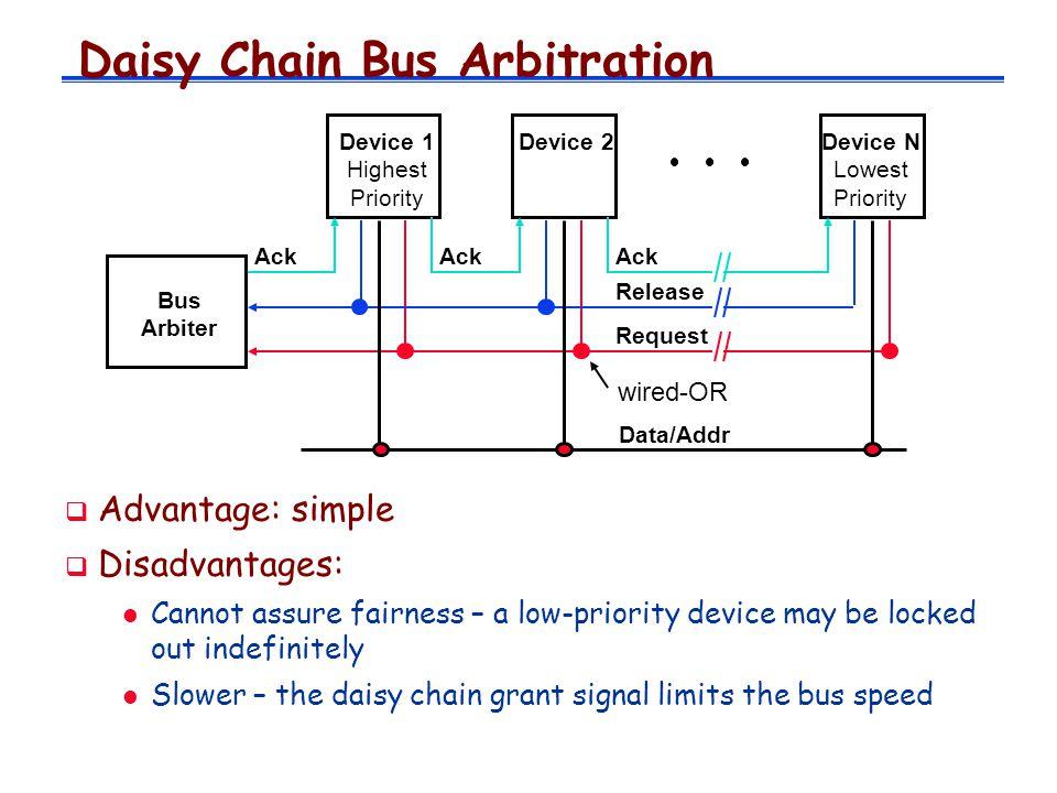 Daisy Chain Bus Arbitration