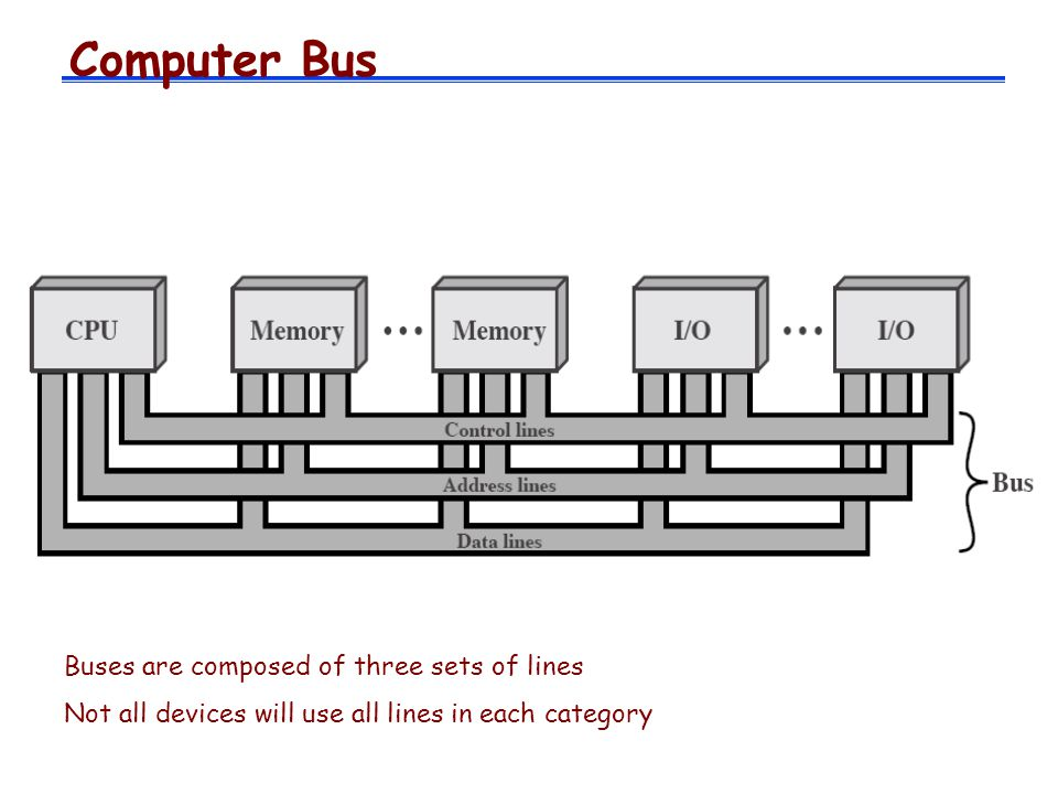 Computer Bus Buses are composed of three sets of lines