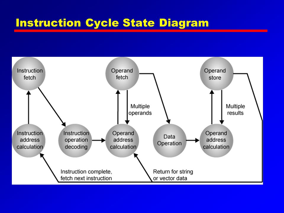 Instruction Cycle State Diagram