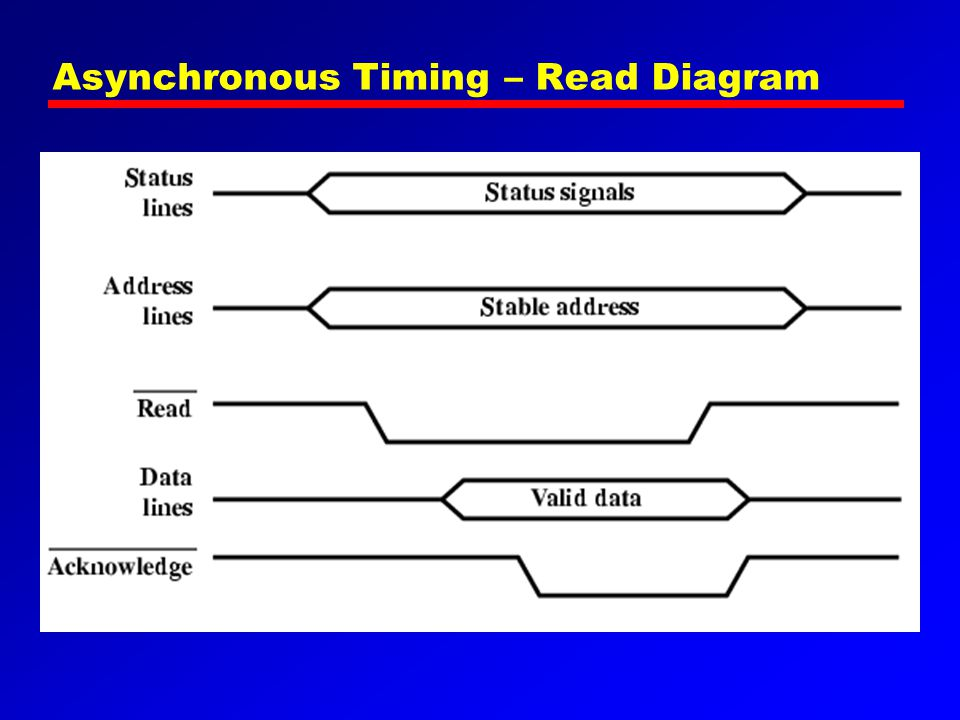 Asynchronous Timing – Read Diagram