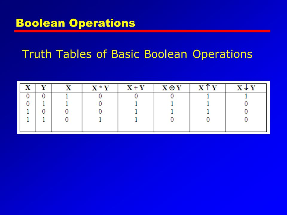 Boolean Operations Truth Tables of Basic Boolean Operations